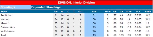 Standings-Nov 3