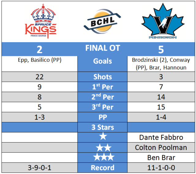 Post-Game Chart Oct 16