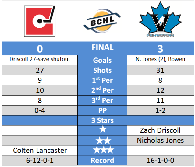 Post-Game Chart Oct 30